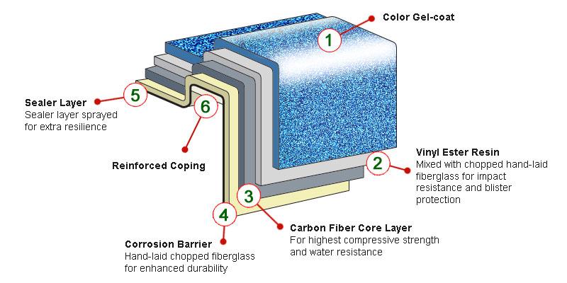 Fiberglass Pools Carbon Fiber Reinforced Fiberglass