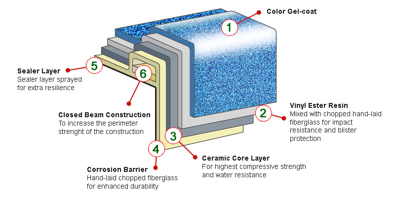 Fiberglass Pools Ceramic Core Reinforced Fiberglass